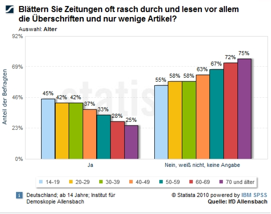 statistik_lesegewohnheiten_zeitung_nach_alter