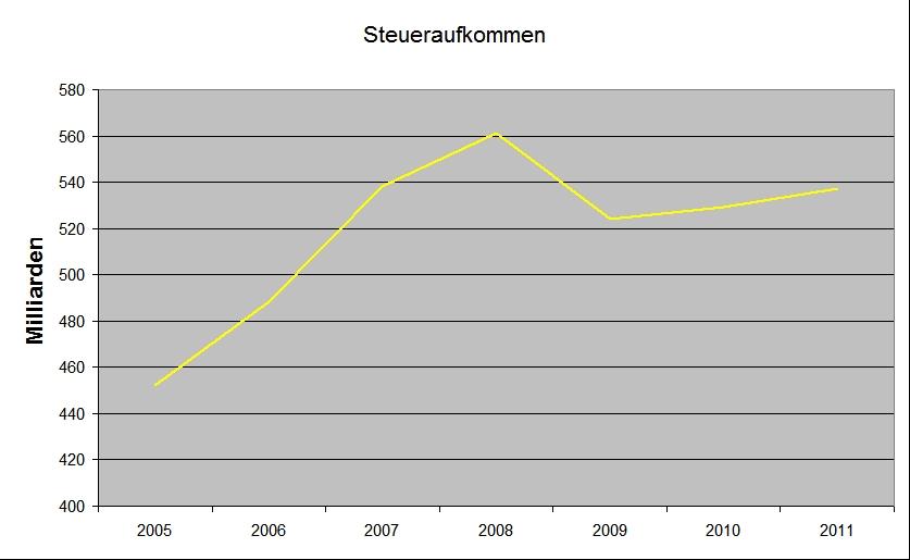 Steueraufkommen_Grafik