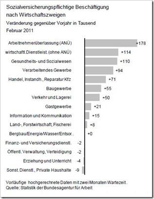 Beschftigungsaufbau-April-2011_thumb.jpg
